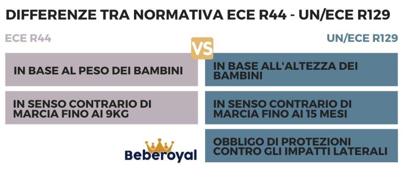 normative-seggiolini-auto_differenze-ECE R44-UNECER129_beberoyal